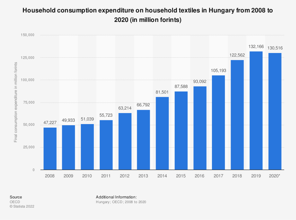 Statistic: Household consumption expenditure on household textiles in Hungary from 2008 to 2016 (in million Hungarian forints) | Statista