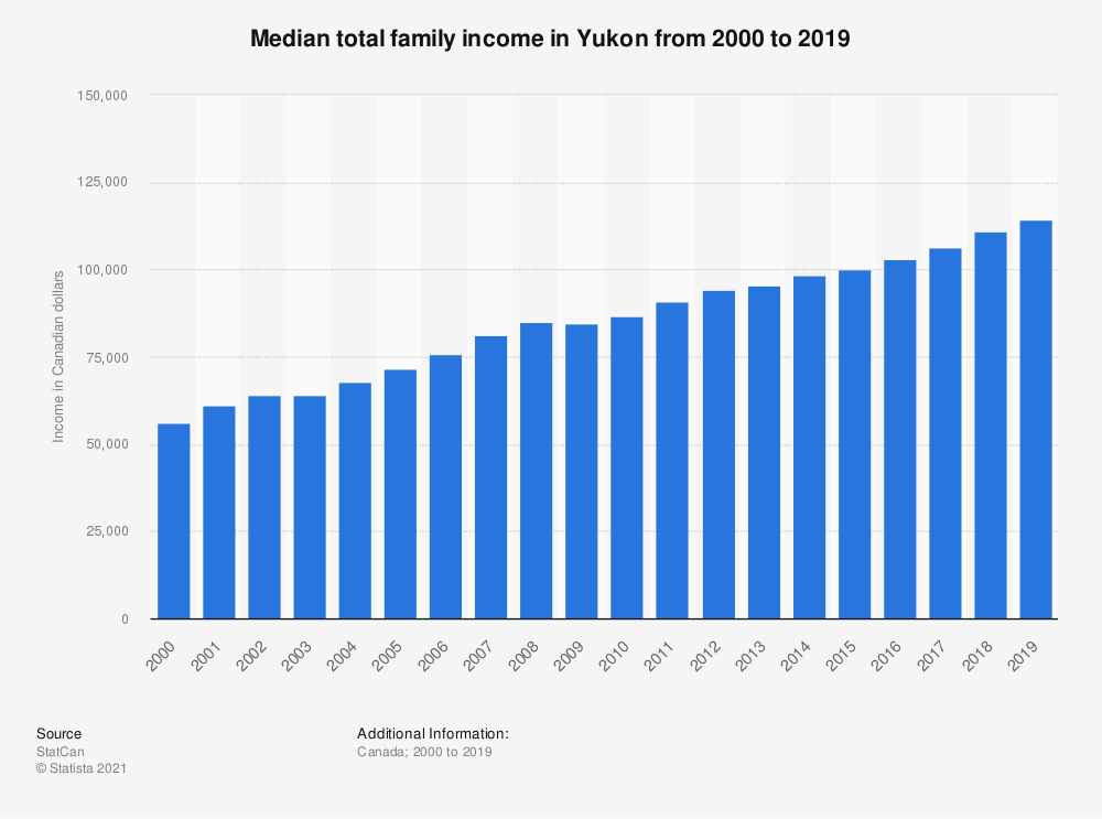 Statistic: Median total family income in Yukon from 2000 to 2017   Statista