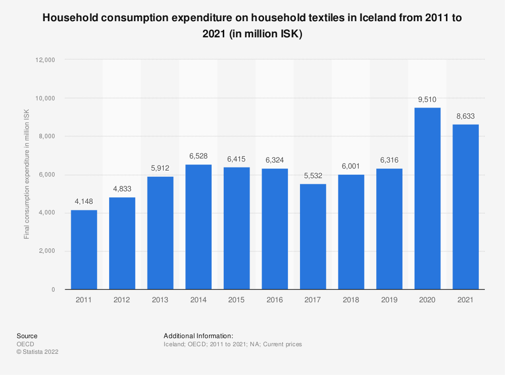 Statistic: Household consumption expenditure on household textiles in Iceland from 2008 to 2016 (in million ISK) | Statista