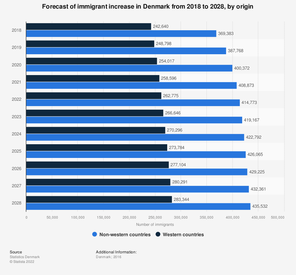 Statistic: Forecast of immigrant increase in Denmark from 2018 to 2028, by origin | Statista