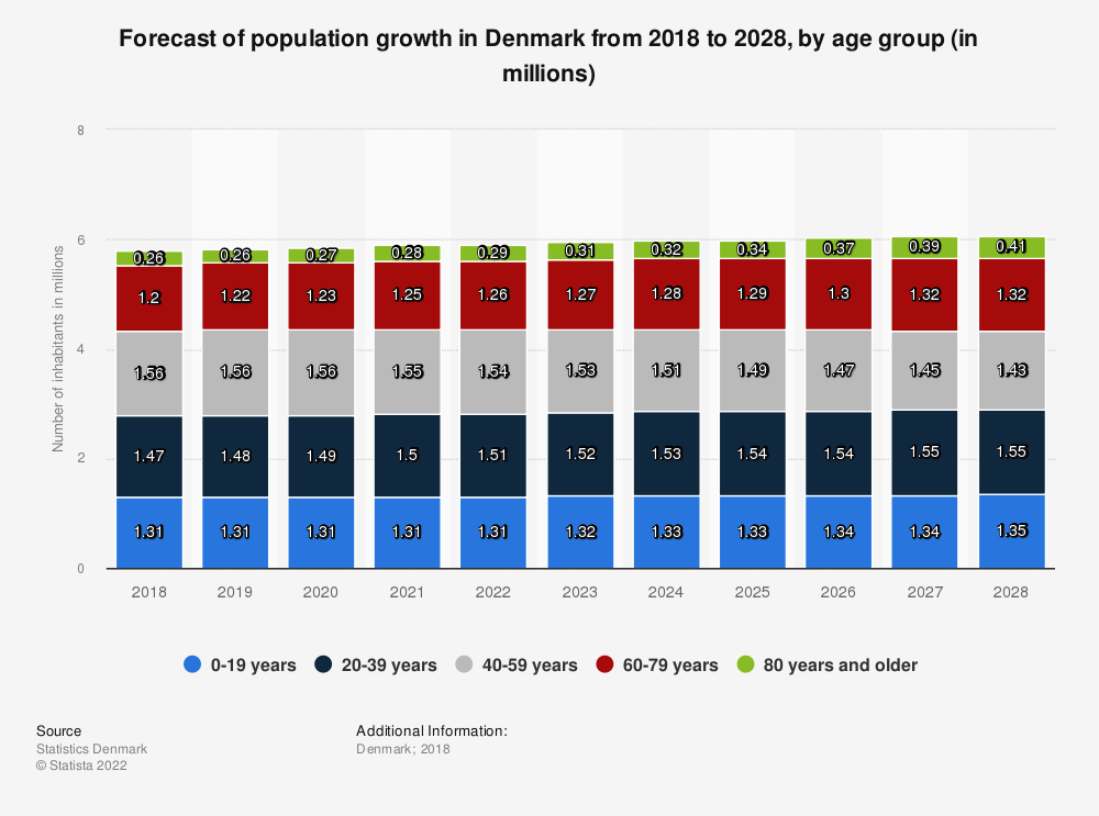 Statistic: Forecast of population growth in Denmark from 2018 to 2028, by age group (in millions) | Statista