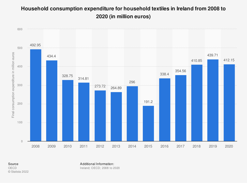 Statistic: Household consumption expenditure for household textiles in Ireland from 2008 to 2016 (in million euros) | Statista