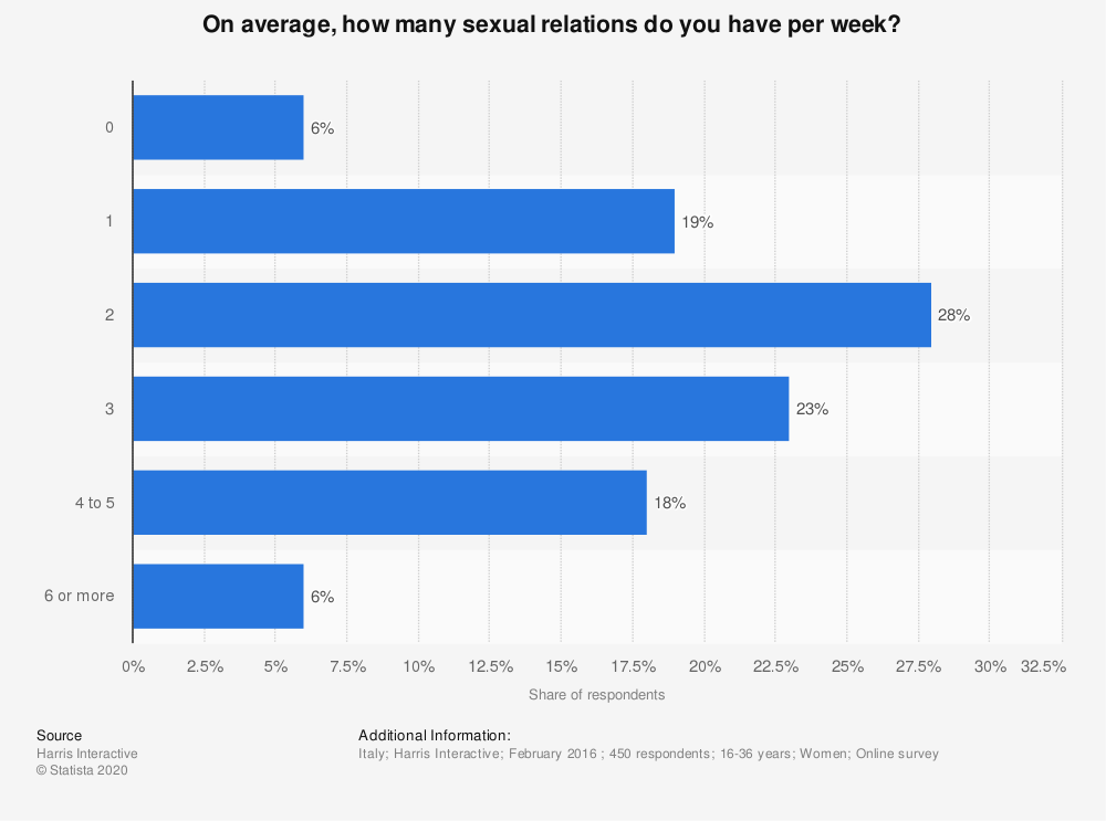 Statistic: On average, how many sexual relations do you have per week?   Statista