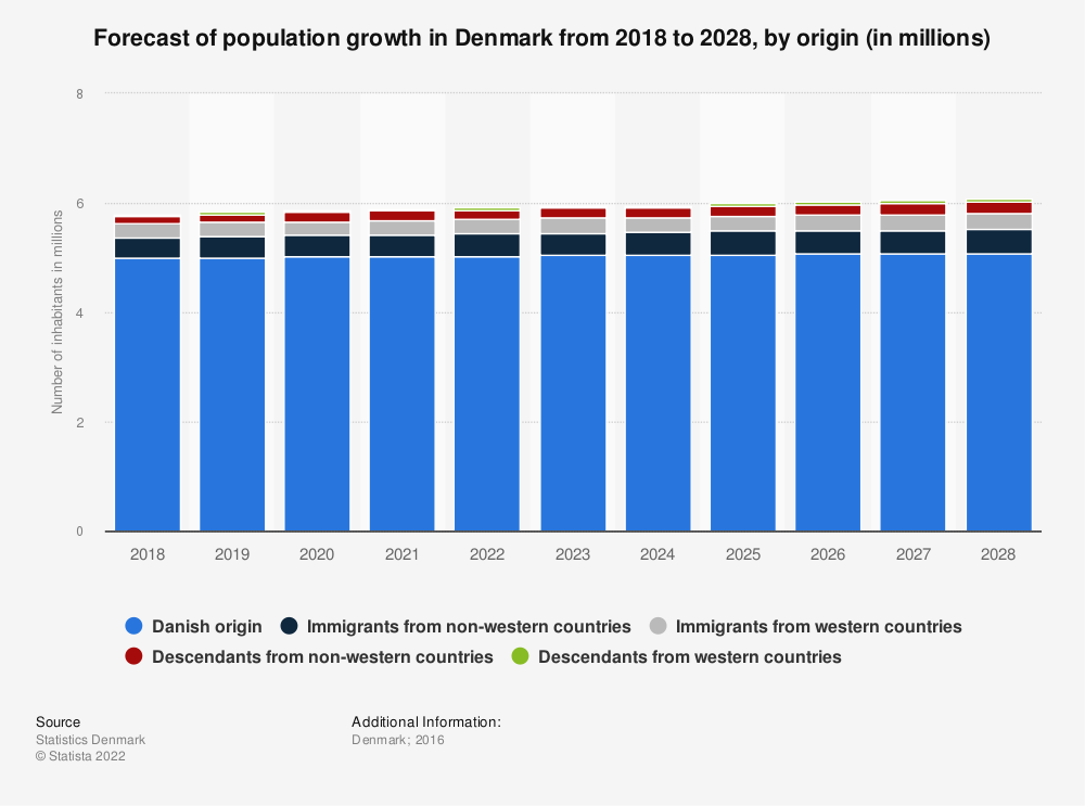 Statistic: Forecast of population growth in Denmark from 2018 to 2028, by origin (in millions) | Statista
