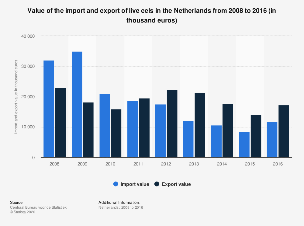 Statistic: Value of the import and export of live eels in the Netherlands from 2008 to 2016 (in thousand euros) | Statista