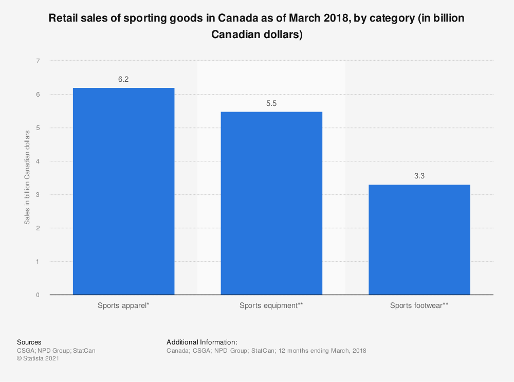 Statistic: Retail sales of sporting goods in Canada as of March 2018, by category (in billion Canadian dollars) | Statista
