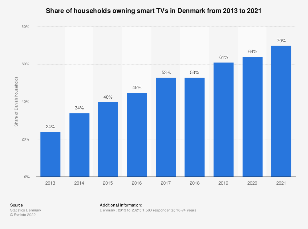 Statistic: Share of households who owned Smart-TV's in Denmark from 2013 to 2019 | Statista