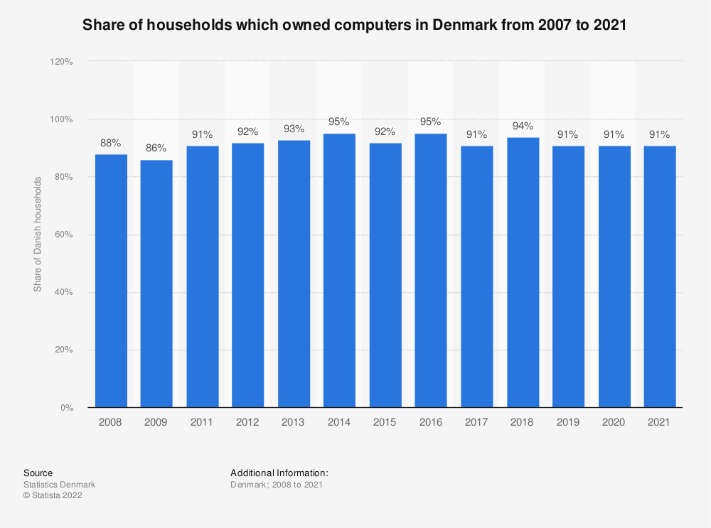 Statistic: Share of households which owned computers in Denmark from 2007 to 2019 | Statista