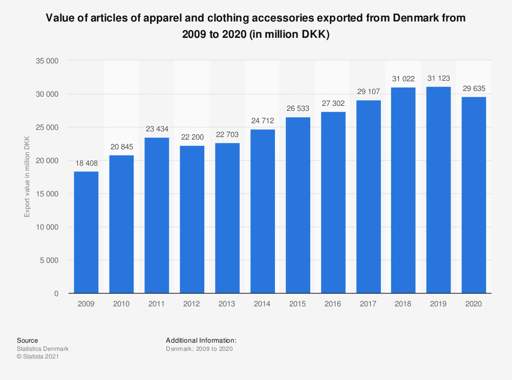 Statistic: Value of articles of apparel and clothing accessories exported from Denmark from 2008 to 2018 (in million DKK) | Statista