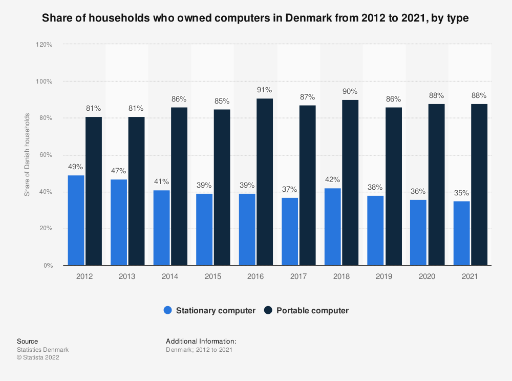 Statistic: Share of households who owned computers in Denmark from 2012 to 2019, by type | Statista