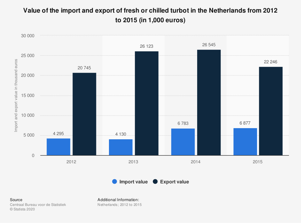 Statistic: Value of the import and export of fresh or chilled turbot in the Netherlands from 2012 to 2015 (in 1,000 euros) | Statista