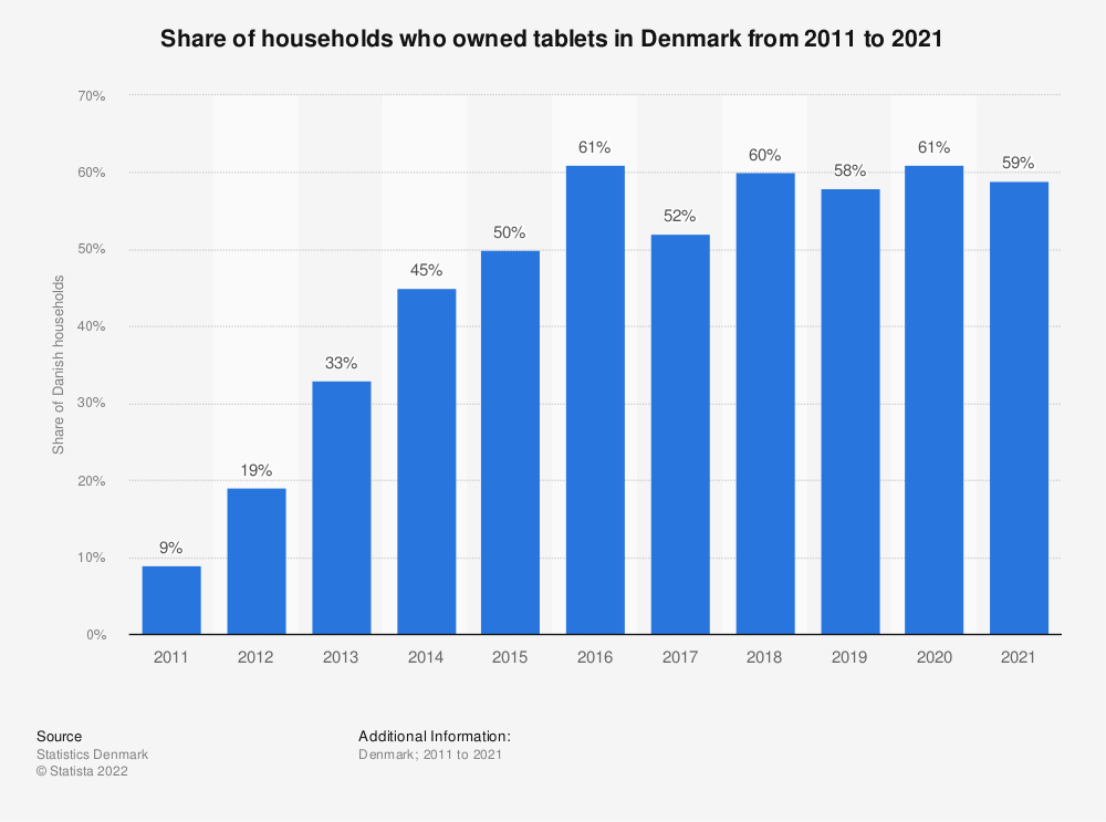 Statistic: Share of households who owned tablets in Denmark from 2011 to 2019 | Statista
