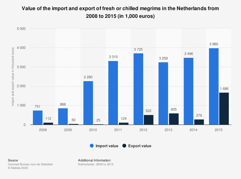 Statistic: Value of the import and export of fresh or chilled megrims in the Netherlands from 2008 to 2015 (in 1,000 euros) | Statista