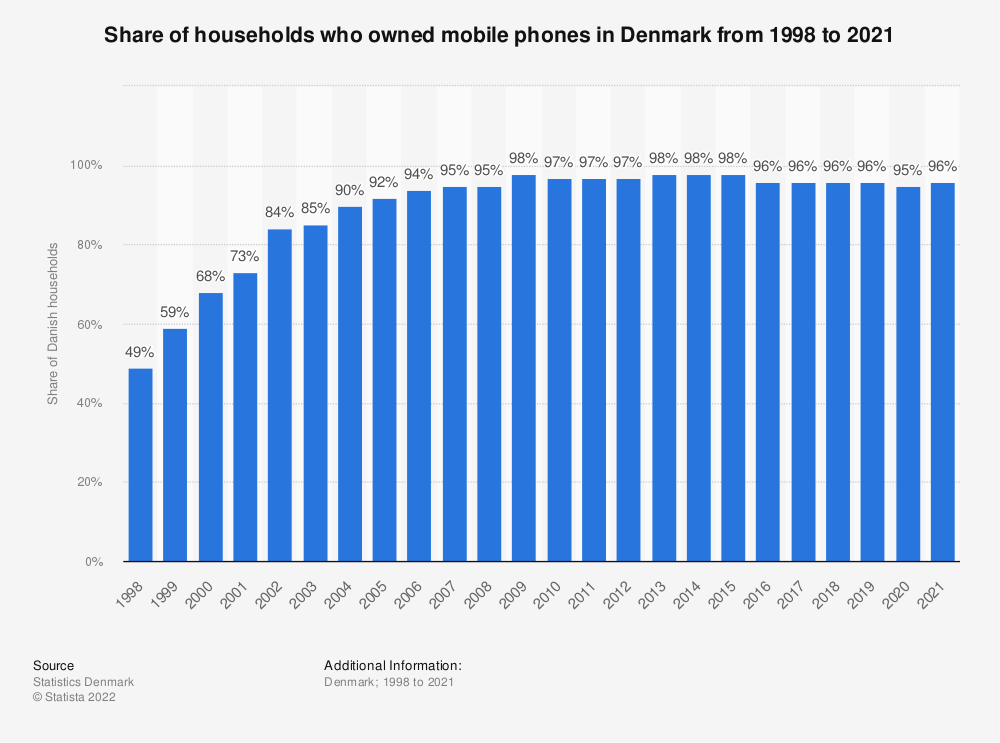 Statistic: Share of households who owned mobile phones in Denmark from 1998 to 2018 | Statista