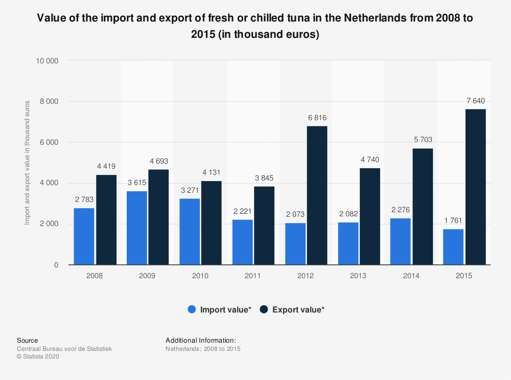 Statistic: Value of the import and export of fresh or chilled tuna in the Netherlands from 2008 to 2015 (in thousand euros) | Statista