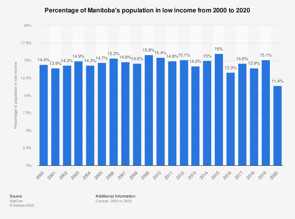 Statistic: Percentage of Manitoba's population in low income from 2000 to 2019 | Statista