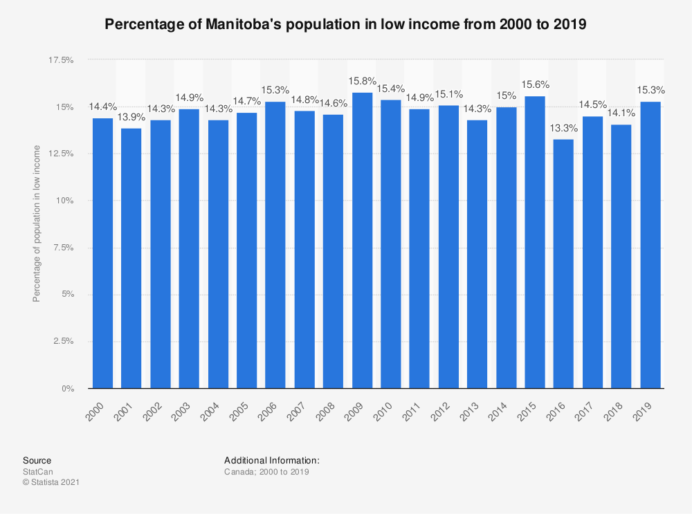 Statistic: Percentage of Manitoba's population in low income from 2000 to 2017 | Statista