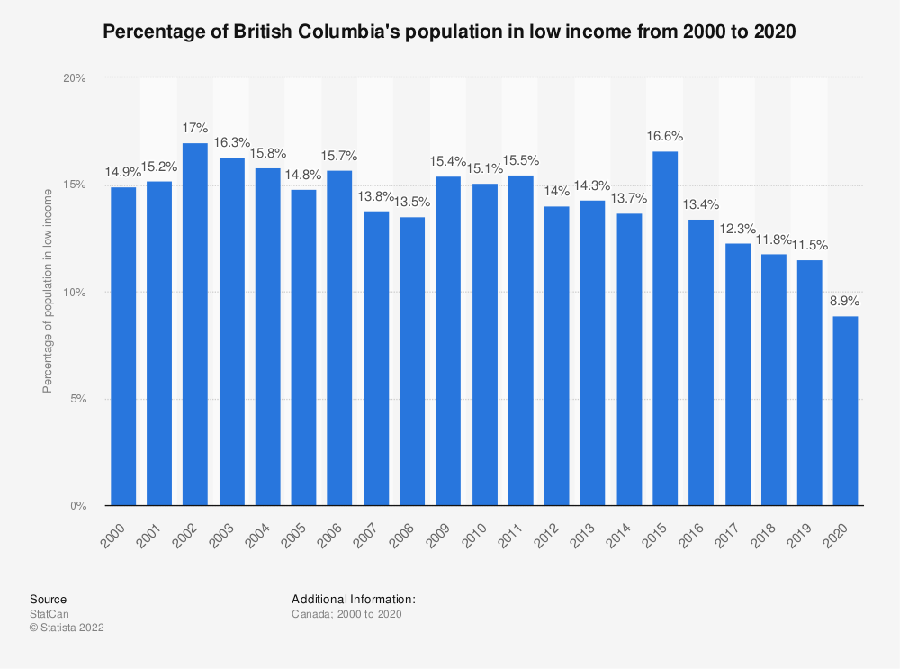 Statistic: Percentage of British Columbia's population in low income from 2000 to 2017 | Statista
