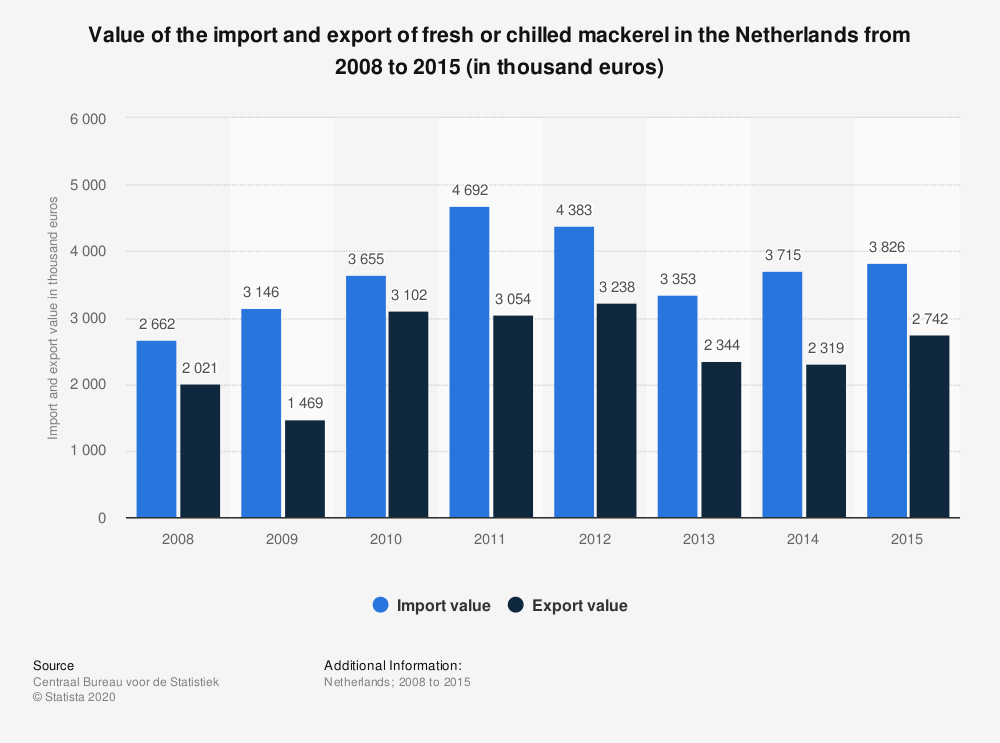 Statistic: Value of the import and export of fresh or chilled mackerel in the Netherlands from 2008 to 2015 (in thousand euros) | Statista