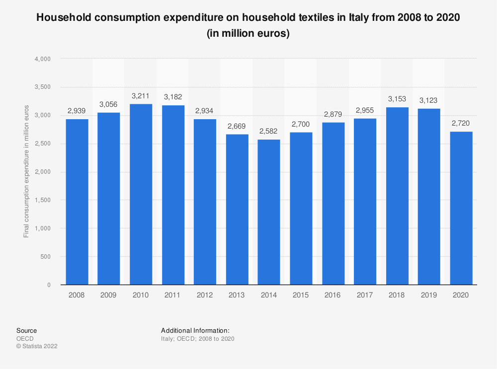 Statistic: Household consumption expenditure on household textiles in Italy from 2008 to 2019 (in million euros) | Statista