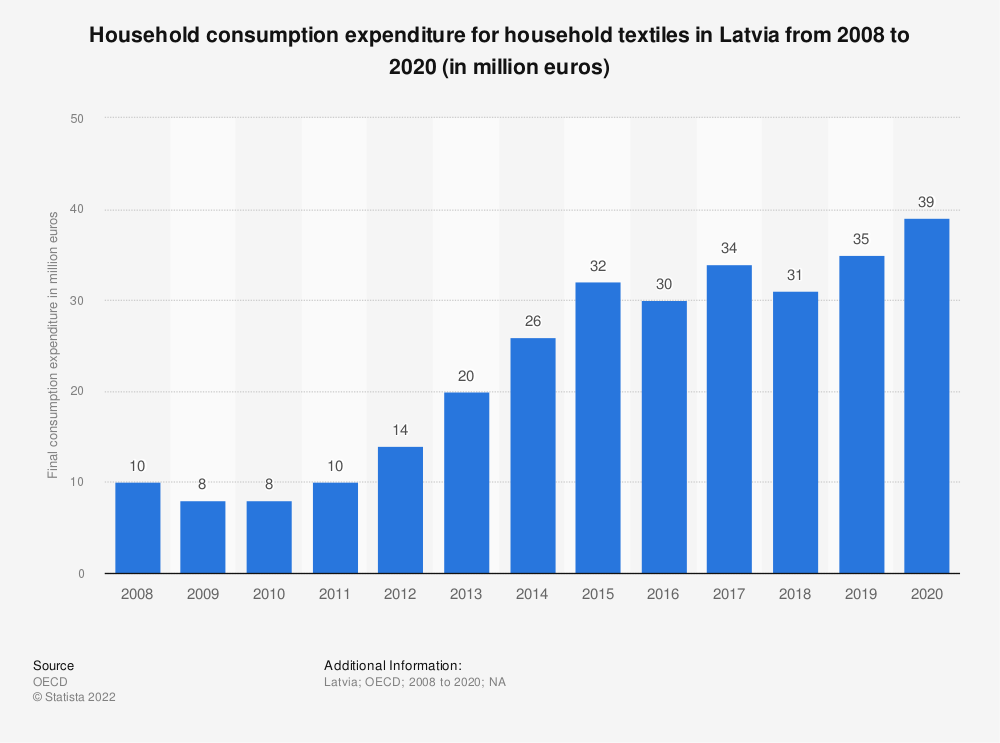 Statistic: Household consumption expenditure for household textiles in Latvia from 2008 to 2015 (in million euros) | Statista