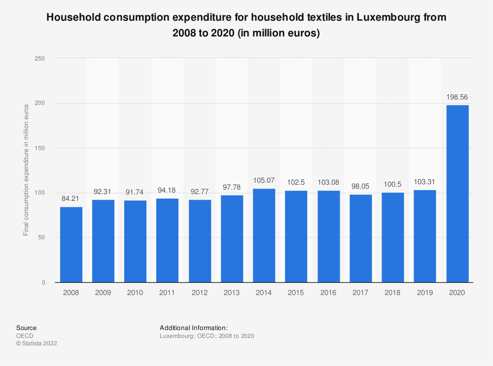 Statistic: Household consumption expenditure for household textiles in Luxembourg from 2008 to 2016 (in million euros) | Statista