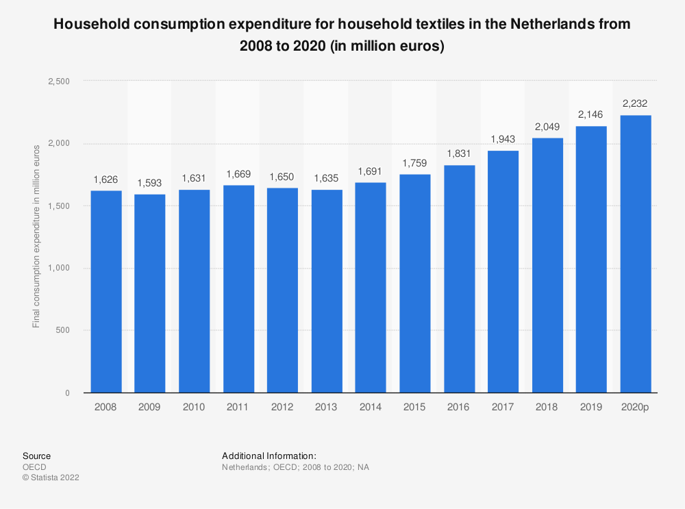 Statistic: Household consumption expenditure for household textiles in the Netherlands from 2008 to 2016 (in million euros) | Statista