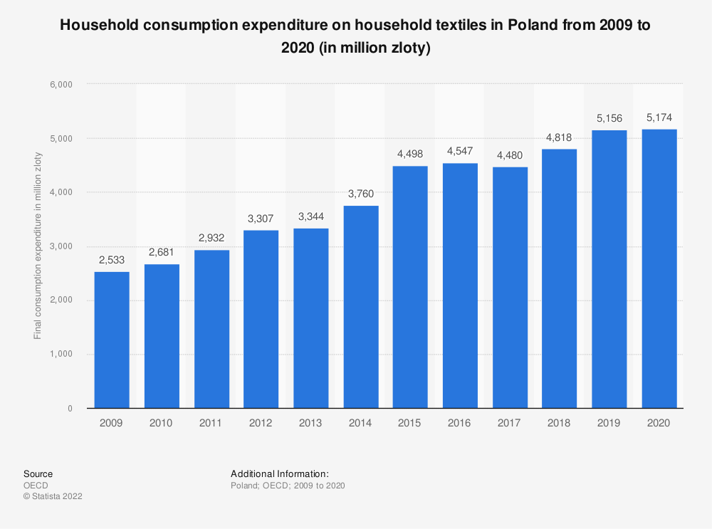 Statistic: Household consumption expenditure on household textiles in Poland from 2008 to 2016 (in million Polish zloty) | Statista