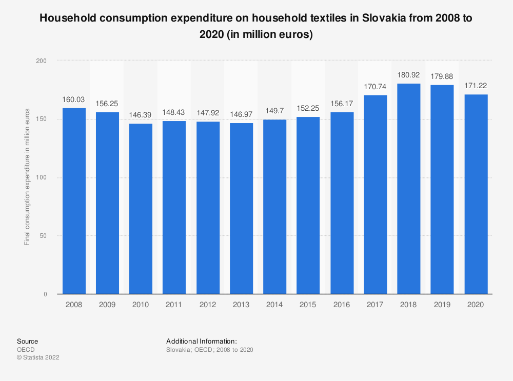 Statistic: Household consumption expenditure on household textiles in Slovakia from 2008 to 2016 (in million euros) | Statista