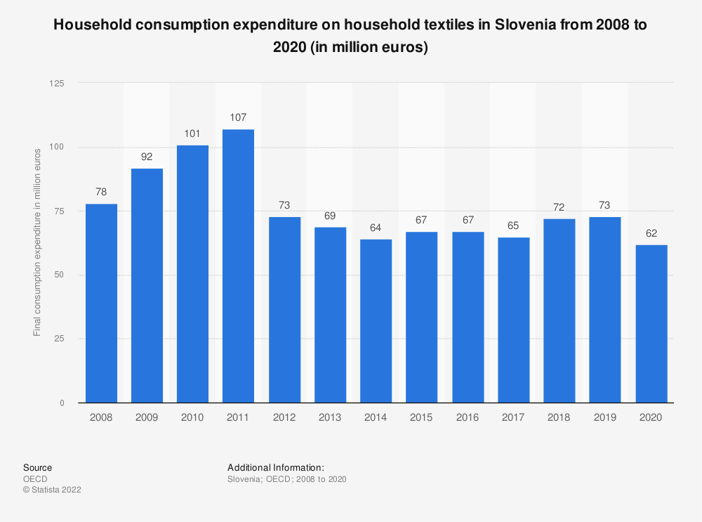 Statistic: Household consumption expenditure on household textiles in Slovenia from 2008 to 2015 (in million euros) | Statista