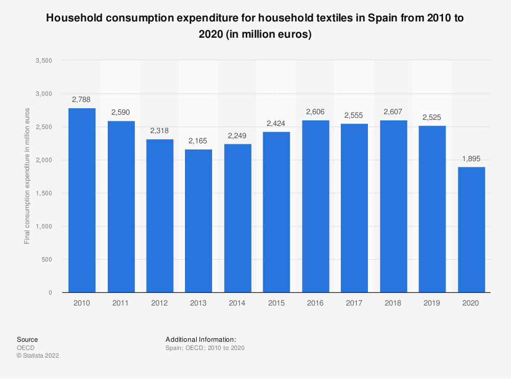 Statistic: Household consumption expenditure for household textiles in Spain from 2008 to 2016 (in million euros) | Statista