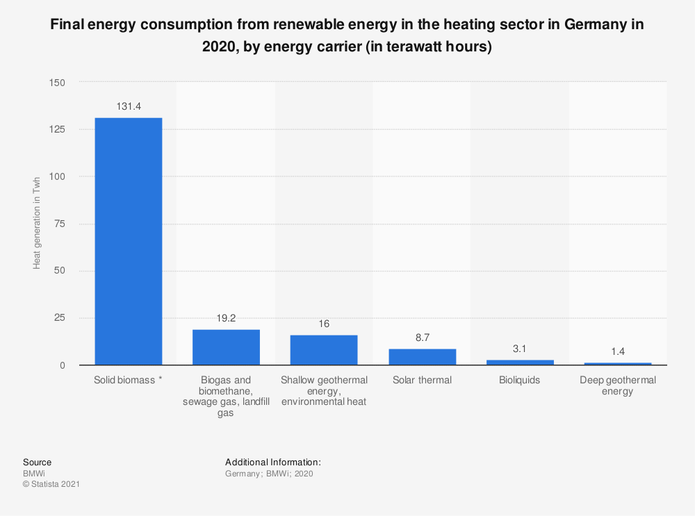 Statistic: Final energy consumption from renewable energy in the heating sector in Germany in 2018, by energy carrier (in terawatt hours) | Statista