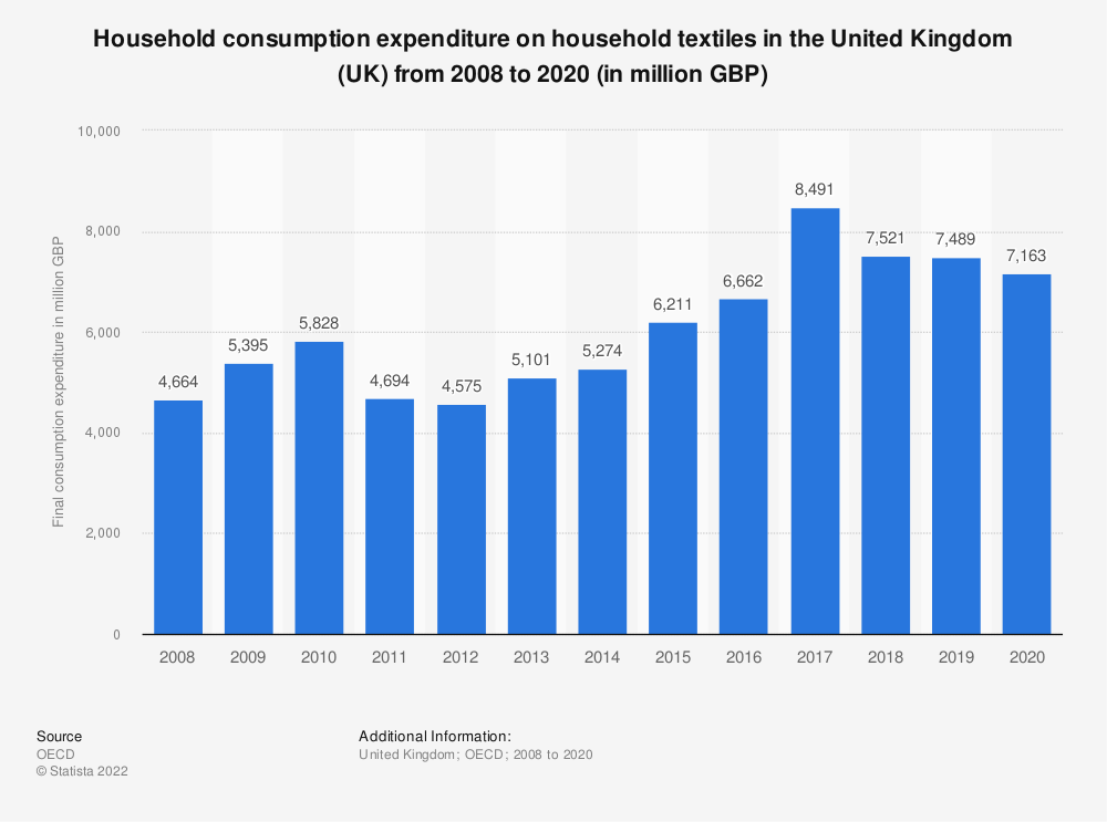 Statistic: Household consumption expenditure on household textiles in the United Kingdom (UK) from 2008 to 2016 (in million GBP) | Statista