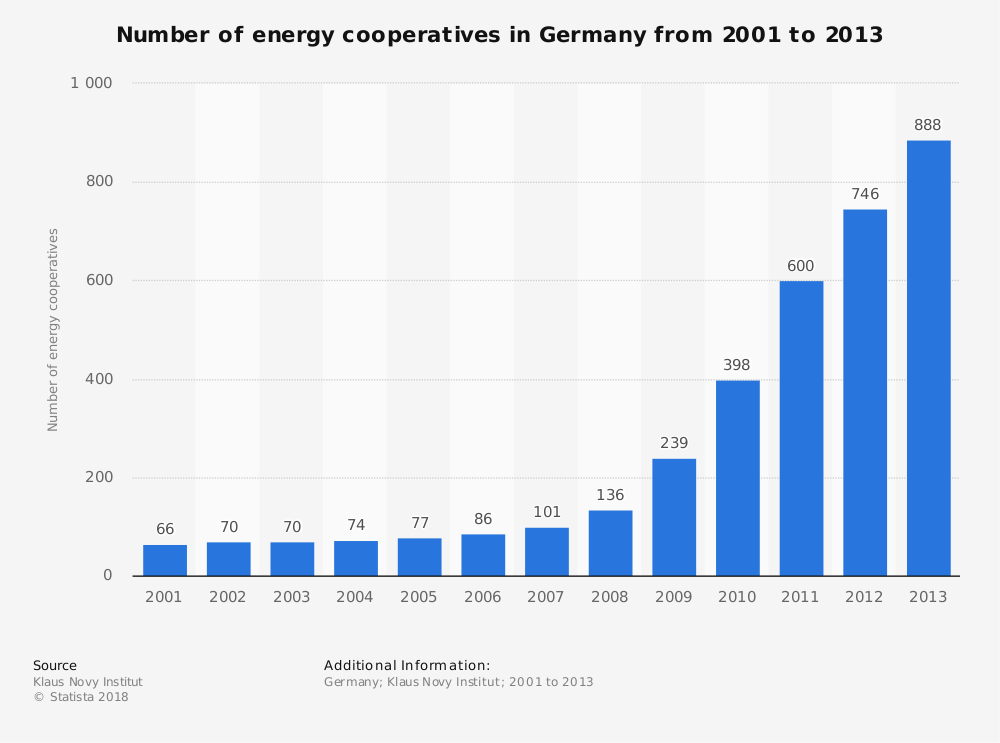 Statistic: Number of energy cooperatives in Germany from 2001 to 2013 | Statista