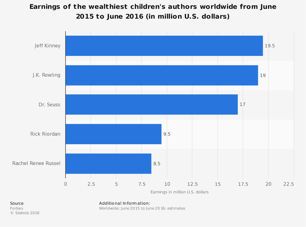 Statistic: Earnings of the wealthiest children's authors worldwide from June 2015 to June 2016 (in million U.S. dollars) | Statista