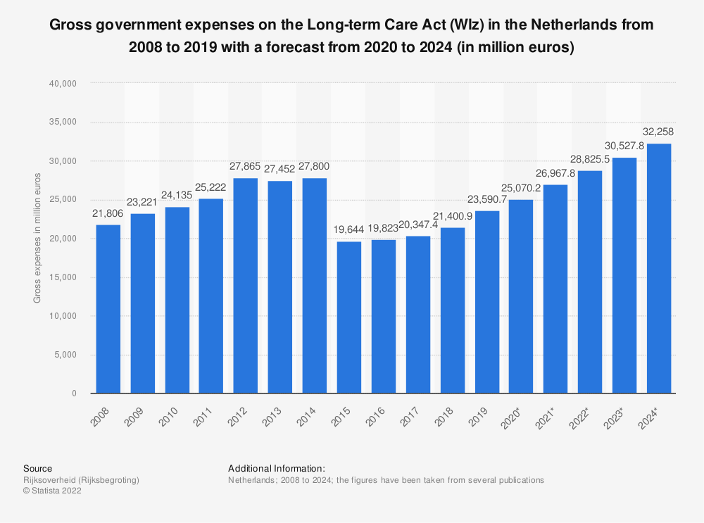 Statistic: Gross government expenses on the Long-term Care Act (Wlz) in the Netherlands from 2008 to 2019 with a forecast from 2020 to 2024 (in million euros) | Statista