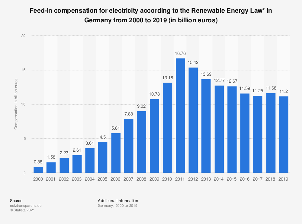 Statistic: Feed-in compensation for electricity according to the Renewable Energy Law* in Germany from 2000 to 2017 (in billion euros) | Statista