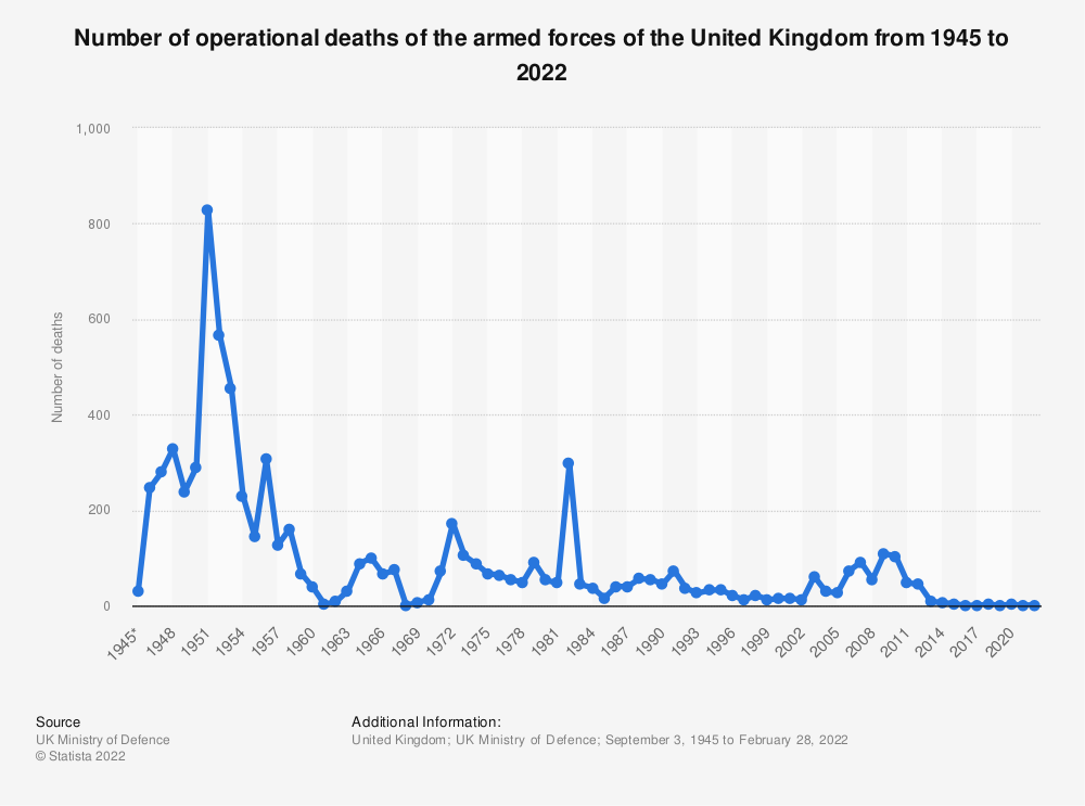 Statistic: Number of armed forces operational deaths in the United Kingdom (UK) armed forces from 1945 to 2020 | Statista