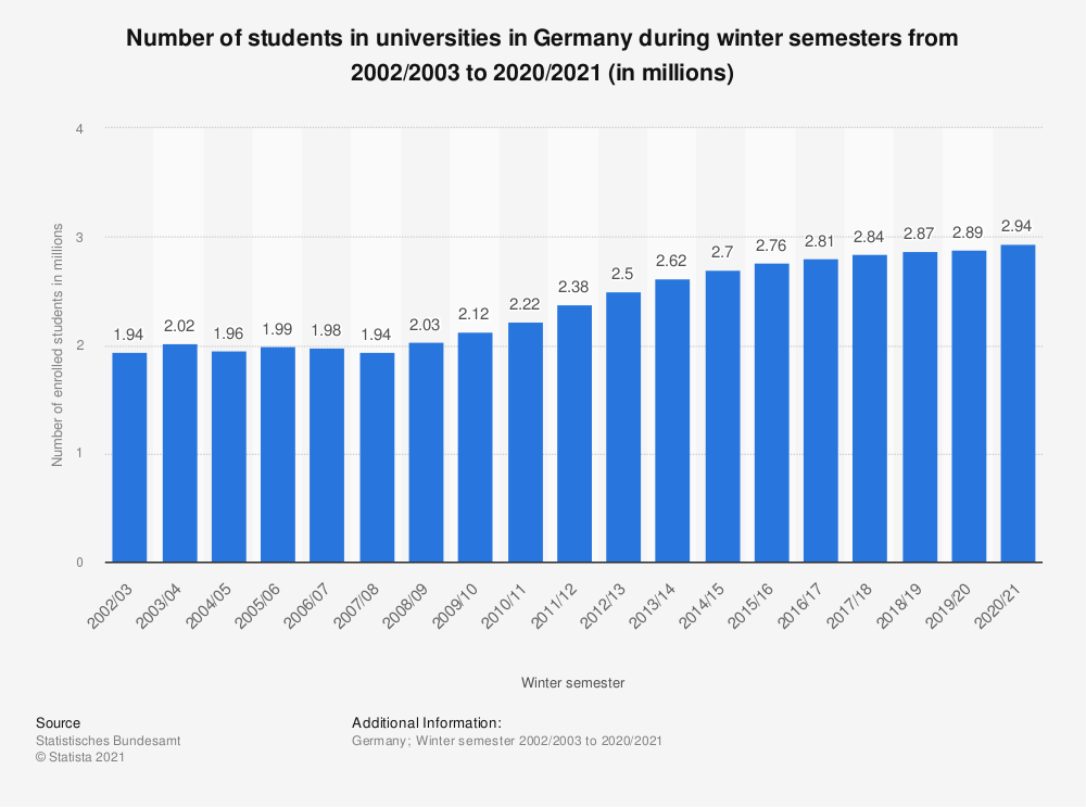 Statistic: Number of students in universities in Germany during winter semesters from 2002/2003 to 2018/2019 | Statista