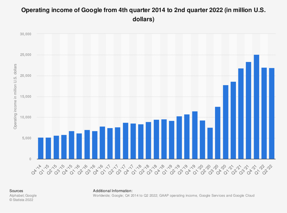 Statistic: Operating income of Google from 4th quarter 2014 to 4th quarter 2019 (in million U.S. dollars) | Statista