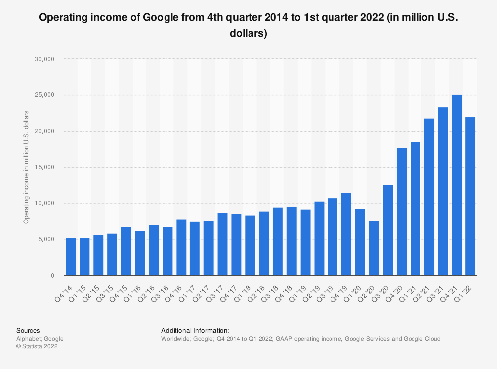 Statistic: Operating income of Google from 4th quarter 2014 to 4th quarter 2018 (in million U.S. dollars) | Statista
