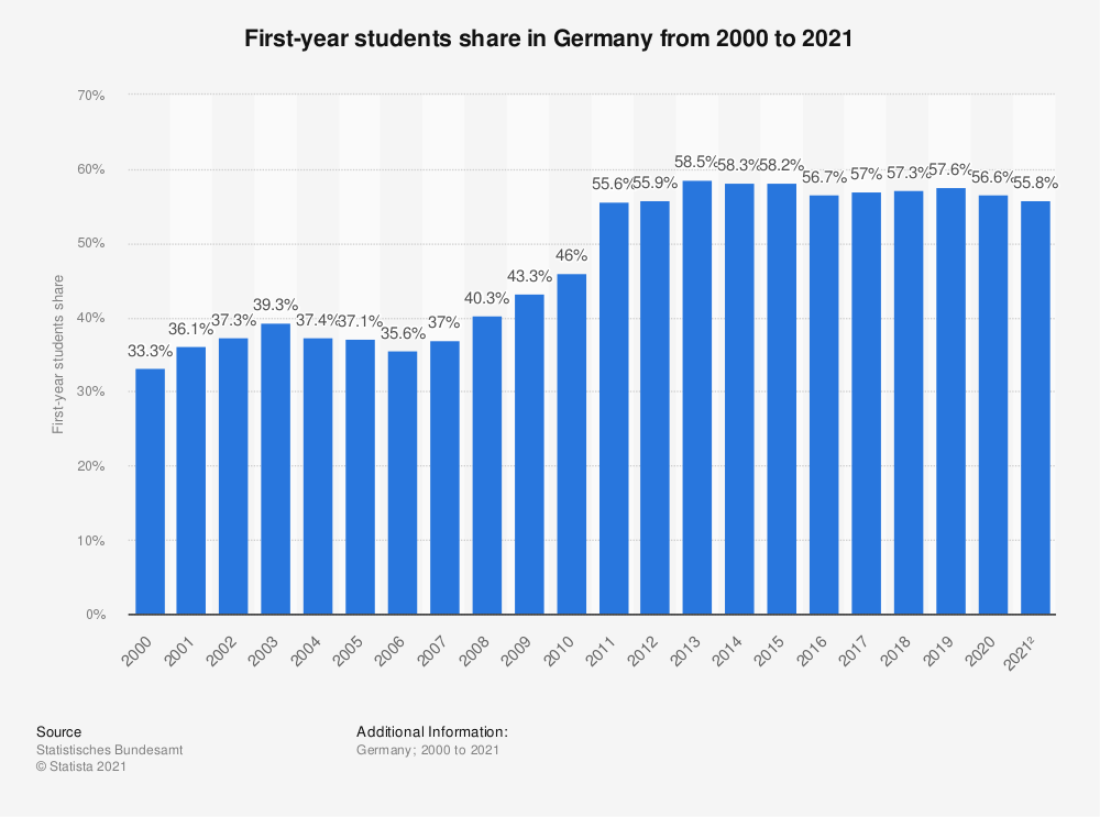 Statistic: First-year students share in Germany from 2001 to 2018 | Statista
