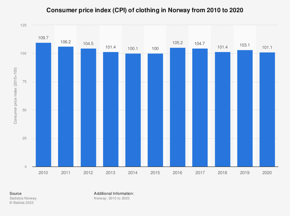 Statistic: Consumer price index (CPI) of clothing in Norway from 2008 to 2018 | Statista