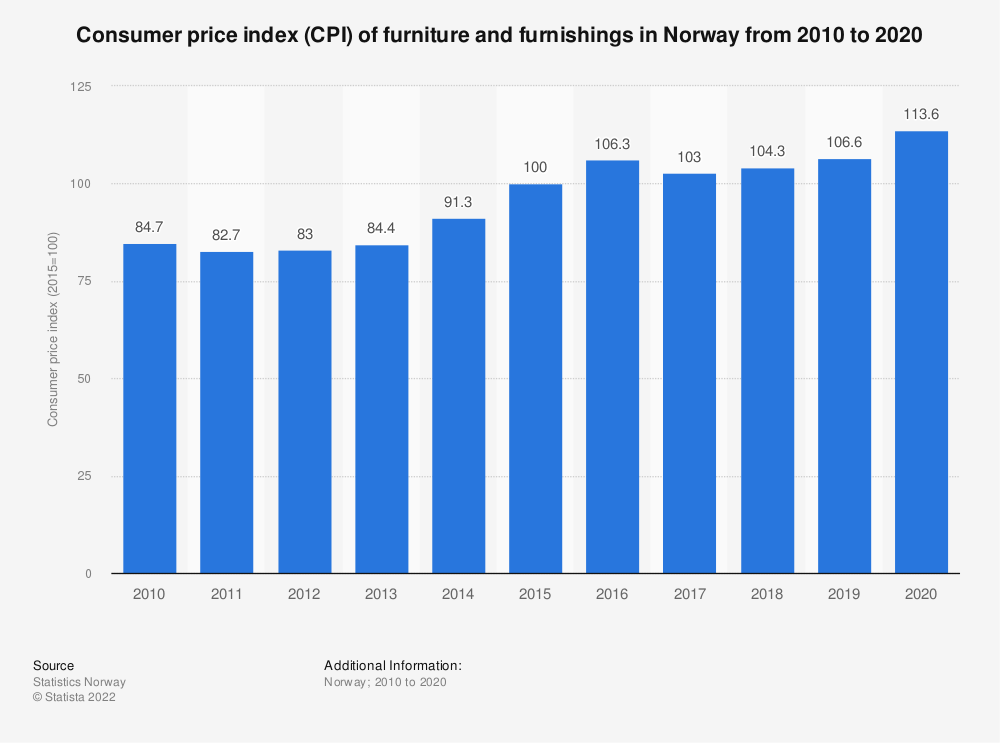 Statistic: Consumer price index (CPI) of furniture and furnishings in Norway from 2010 to 2020 | Statista