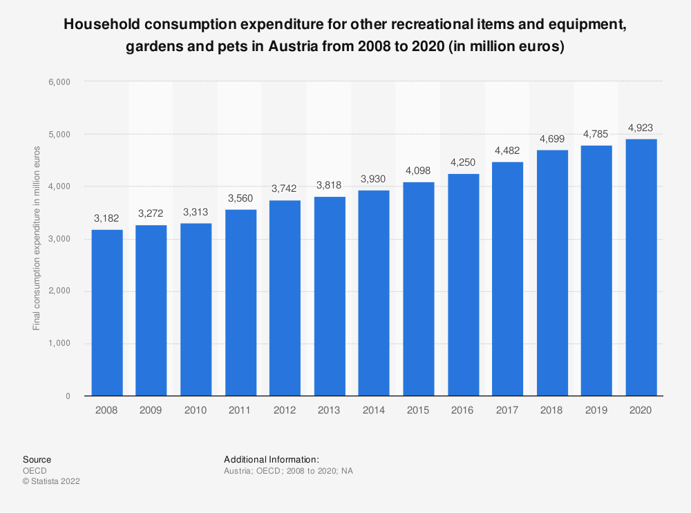 Statistic: Household consumption expenditure for other recreational items and equipment, gardens and pets in Austria from 2008 to 2018 (in million euros) | Statista