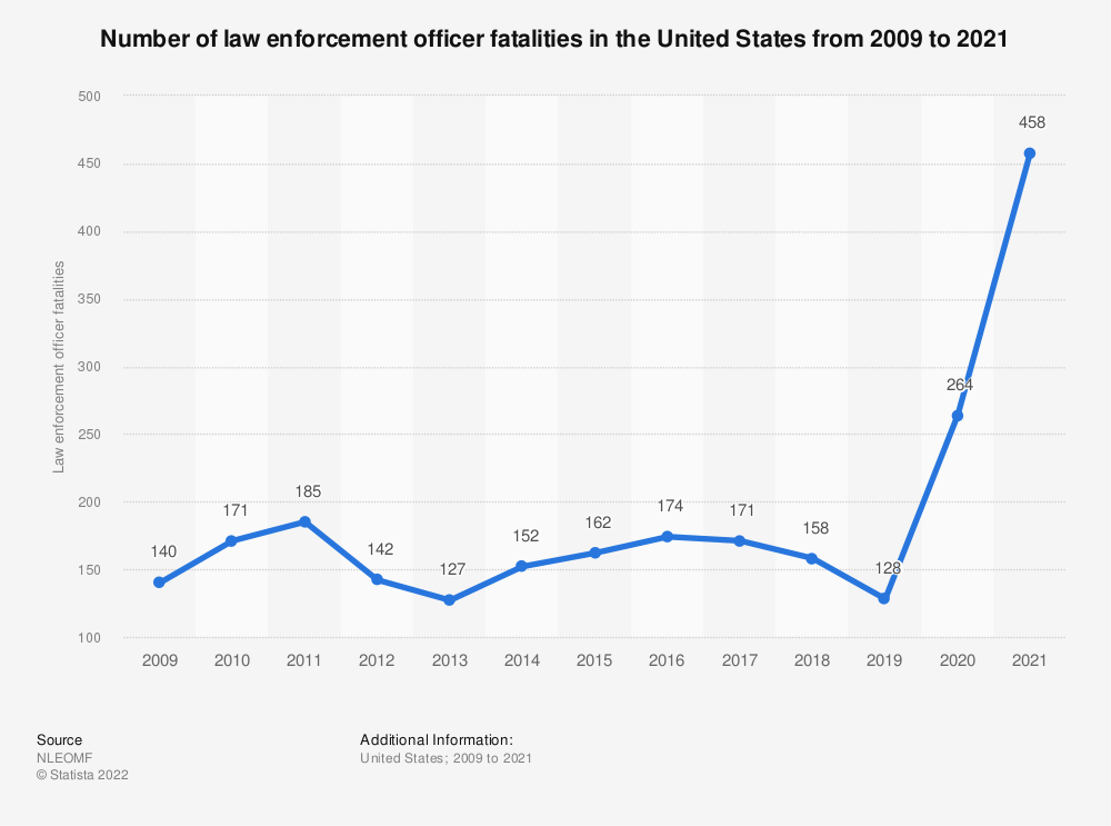 Statistic: Number of law enforcement officer fatalities in the United States from 2009 to 2018 | Statista