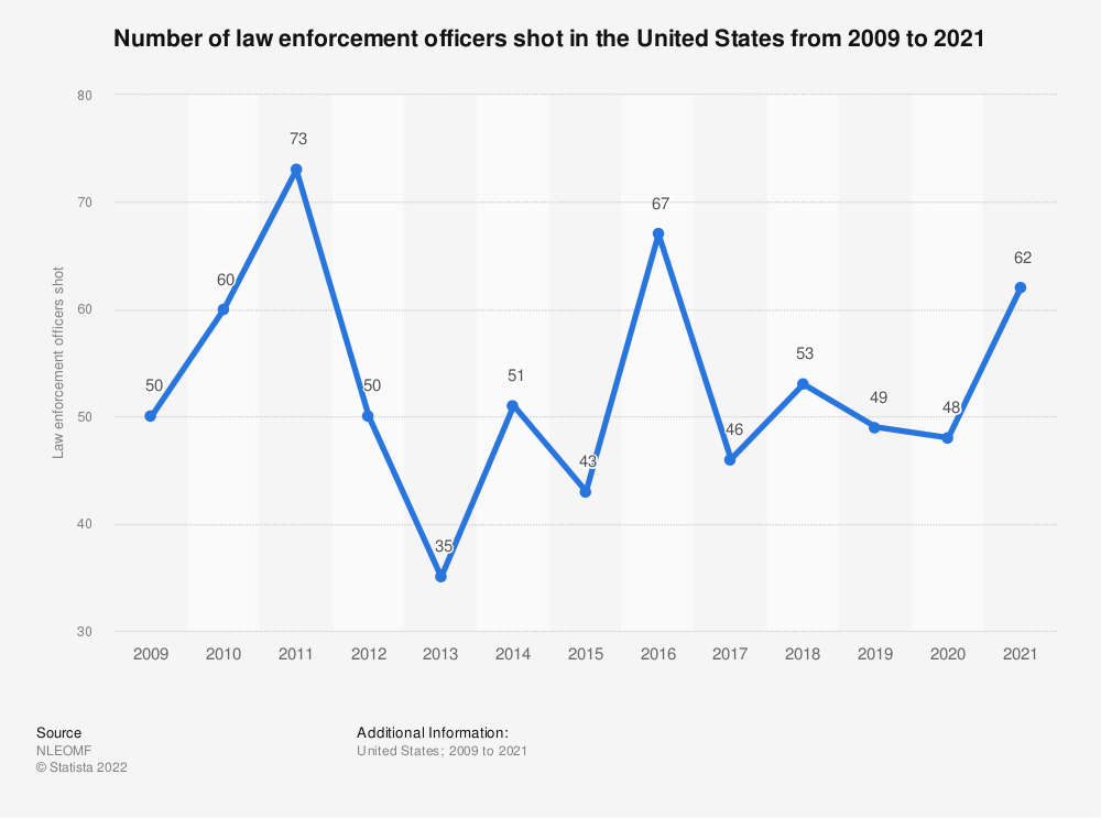 Statistic: Number of law enforcement officers shot in the United States from 2009 to 2019 | Statista