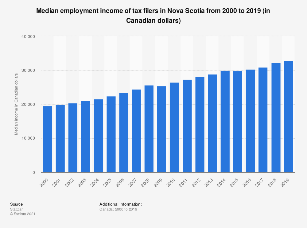Statistic: Median employment income of tax filers in Nova Scotia from 2000 to 2018 (in Canadian dollars) | Statista