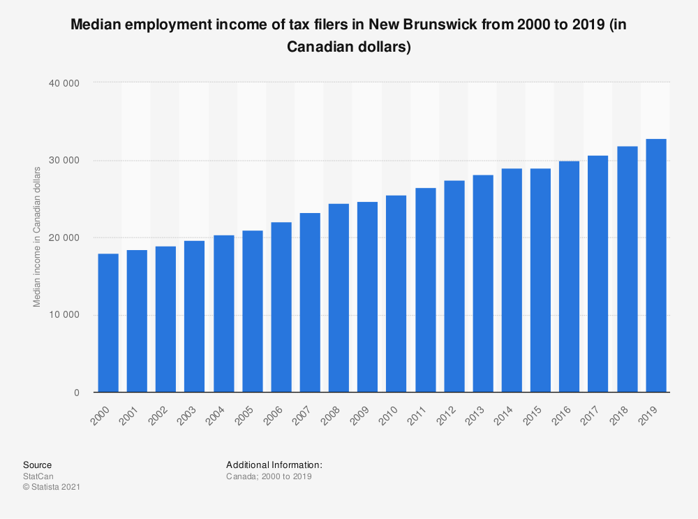 Statistic: Median employment income of tax filers in New Brunswick from 2000 to 2018 (in Canadian dollars) | Statista
