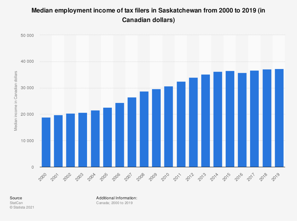 Statistic: Median employment income of tax filers in Saskatchewan from 2000 to 2017 (in Canadian dollars) | Statista